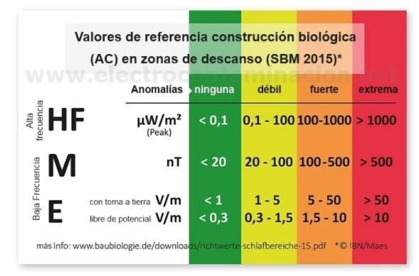valores contaminacion electromagnetica